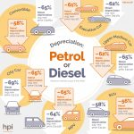 Petrol v diesel choice is down to real need